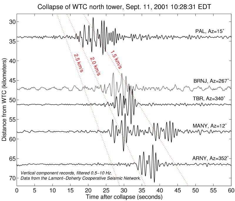 Shift of origin time of WTC1