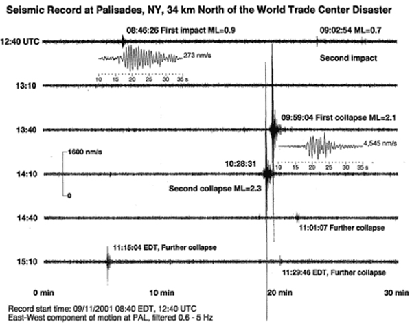 "The seismic ""peaks"" recorded at Pallisades New York, north of the World Trade Center"