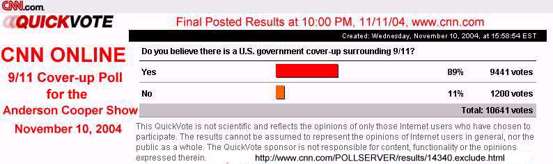 CNN Online 9/11 Cover-up Poll for the Anderson Cooper show November 10, 2004