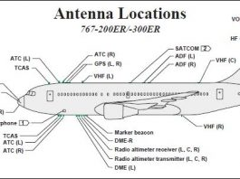 Diagram shows Boeing 767 aircraft antenna locations