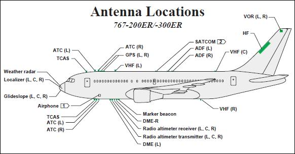 Diagram of B767 Antennas