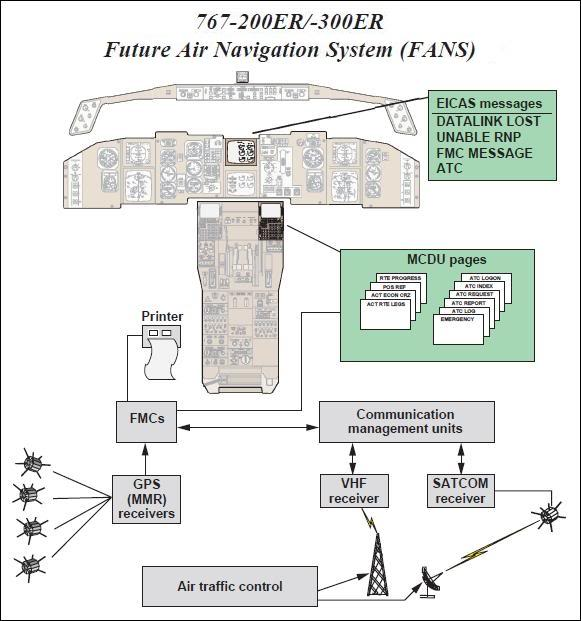 Diagram of B767 Future Air Navigation System
