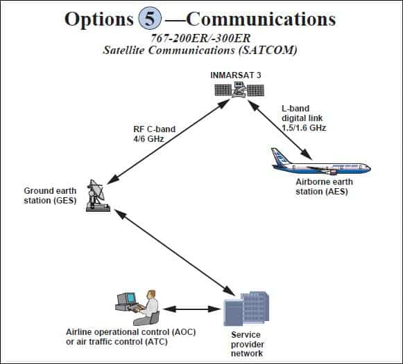 Diagram of B767 Sattellite Communications