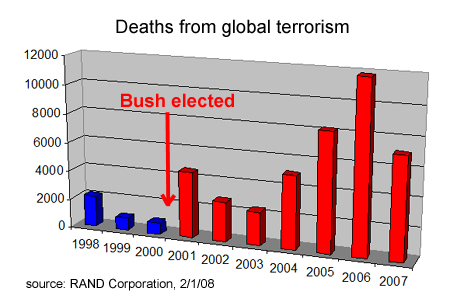 Chart of death from global terrorism