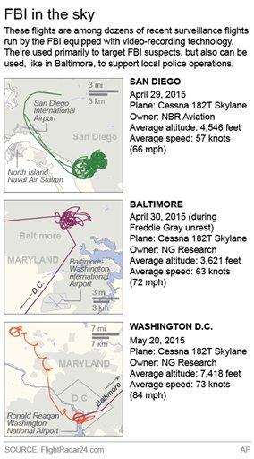 Graphic of FBI SURVEILLANCE FLIGHTS