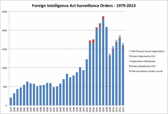 Chart of FISA Orders