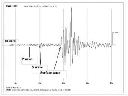 Chart showing seismic wave signal emitted at the times of towers' collapse