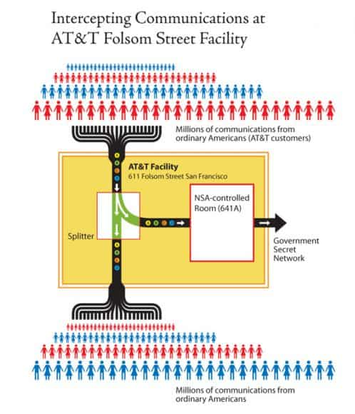 Graphic showing how NSA warrantless eavesdropping takes place at ATT's Folsom Street Facility