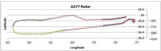 Visual plot of AA77 radar track