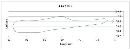 Graph shows that FDR and radar data closely match the course of AA77